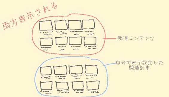 アドセンスの関連コンテンツと自分で設定する関連記事は一緒に表示されるの図